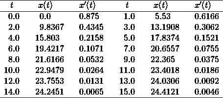 \[\begin{array}{r@{.}lcr@{.}lcr@{.}lcr@{.}lcr@{.}lcr@{.}l}\hline \multicolumn{2}{c}{t}&\multicolumn{3}{c}{x(t)}& \multicolumn{3}{c}{x'(t)} && \multicolumn{2}{c}{t}&\multicolumn{3}{c}{x(t)}& \multicolumn{3}{c}{x'(t)}\\\hline 0&0     &&      0&0     &&      0&875   &   & 1&0     &&      5&53    &&      0&6166\\ % 2&0     &&      9&8367  &&      0&4345  &   & 3&0     &&      13&1908 &&      0&3062\\ % 4&0     &&      15&803  &&      0&2158  &   & 5&0     &&      17&8374 &&      0&1521\\ % 6&0     &&      19&4217 &&      0&1071  &   & 7&0     &&      20&6557 &&      0&0755\\ % 8&0     &&      21&6166 &&      0&0532  &   & 9&0     &&      22&365  &&      0&0375\\ % 10&0    &&      22&9479 &&      0&0264  &   & 11&0    &&      23&4018 &&      0&0186\\ % 12&0    &&      23&7553 &&      0&0131  &   & 13&0    &&      24&0306 &&      0&0092\\ % 14&0    &&      24&2451 &&      0&0065  &   & 15&0    &&      24&4121 &&      0&0046\\ \hline \end{array}\]