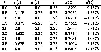 \[\begin{array}{r@{.}lcr@{.}lcr@{.}lcr@{.}lcr@{.}lcr@{.}l}\hline \multicolumn{2}{c}{t}&\multicolumn{3}{c}{x(t)}& \multicolumn{3}{c}{x'(t)} && \multicolumn{2}{c}{t}&\multicolumn{3}{c}{x(t)}& \multicolumn{3}{c}{x'(t)}\\\hline 0&0     &&      0&0     &&      9&0&   & 0&25    &&      1&8906  &&      6&1875\\ % 0&5     &&      3&125   &&      3&75&   & 0&75    &&      3&7969  &&      1&6875\\ % 1&0     &&      4&0     &&      0&0&   & 1&25    &&      3&8281  &&      -1&3125\\ % 1&5     &&      3&375   &&      -2&25&   & 1&75    &&      2&7344  &&      -2&8125\\ % 2&0     &&      2&0     &&      -3&0&   & 2&25    &&      1&2656  &&      -2&8125\\ % 2&5     &&      0&625   &&      -2&25&   & 2&75    &&      0&1719  &&      -1&3125\\ % 3&0     &&      0&0     &&      0&0&   & 3&25    &&      0&2031  &&      1&6875\\ % 3&5     &&      0&875   &&      3&75&   & 3&75    &&      2&1094  &&      6&1875\\ % 4&0     &&      4&0     &&      9&0&   & 4&25    &&      6&6406  &&      12&1875\\ \hline \end{array}\]