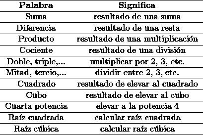 \begin{tabular}{cc}\hline     \textbf{Palabra}   &       \textbf{Significa} \\ \hline       Suma          & resultado de una suma\\ \hline       Diferencia    & resultado de una resta\\ \hline       Producto      & resultado de una multiplicaci\'on\\ \hline       Cociente      & resultado de una divisi\'on\\ \hline       Doble, triple,... & multiplicar por 2, 3, etc.\\ \hline       Mitad, tercio,... & dividir entre 2, 3, etc.\\ \hline       Cuadrado      & resultado de elevar al cuadrado\\ \hline       Cubo          & resultado de elevar al cubo\\ \hline       Cuarta potencia & elevar a la potencia 4\\ \hline       Ra\'iz cuadrada & calcular ra\'iz cuadrada\\ \hline       Ra\'iz c\'ubica & calcular ra\'iz c\'ubica\\\hline \end{tabular}