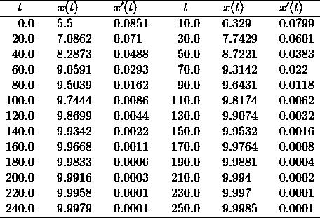 \[\begin{array}{r@{.}lcr@{.}lcr@{.}lcr@{.}lcr@{.}lcr@{.}l}\hline \multicolumn{2}{c}{t}&\multicolumn{3}{c}{x(t)}& \multicolumn{3}{c}{x'(t)} && \multicolumn{2}{c}{t}&\multicolumn{3}{c}{x(t)}& \multicolumn{3}{c}{x'(t)}\\\hline 0&0     &&      5&5     &&      0&0851  &   & 10&0    &&      6&329   &&      0&0799\\ % 20&0    &&      7&0862  &&      0&071   &   & 30&0    &&      7&7429  &&      0&0601\\ % 40&0    &&      8&2873  &&      0&0488  &   & 50&0    &&      8&7221  &&      0&0383\\ % 60&0    &&      9&0591  &&      0&0293  &   & 70&0    &&      9&3142  &&      0&022\\ % 80&0    &&      9&5039  &&      0&0162  &   & 90&0    &&      9&6431  &&      0&0118\\ % 100&0   &&      9&7444  &&      0&0086  &   & 110&0   &&      9&8174  &&      0&0062\\ % 120&0   &&      9&8699  &&      0&0044  &   & 130&0   &&      9&9074  &&      0&0032\\ % 140&0   &&      9&9342  &&      0&0022  &   & 150&0   &&      9&9532  &&      0&0016\\ % 160&0   &&      9&9668  &&      0&0011  &   & 170&0   &&      9&9764  &&      0&0008\\ % 180&0   &&      9&9833  &&      0&0006  &   & 190&0   &&      9&9881  &&      0&0004\\ % 200&0   &&      9&9916  &&      0&0003  &   & 210&0   &&      9&994   &&      0&0002\\ % 220&0   &&      9&9958  &&      0&0001  &   & 230&0   &&      9&997   &&      0&0001\\ % 240&0   &&      9&9979  &&      0&0001  &   & 250&0   &&      9&9985  &&      0&0001\\ % \hline \end{array}\]