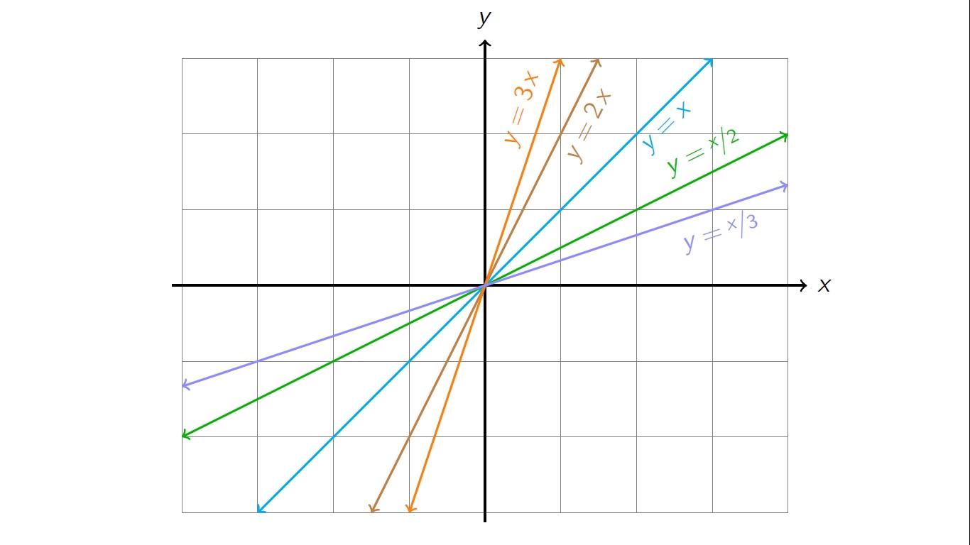 Graficación de funciones - Aprende Matemáticas