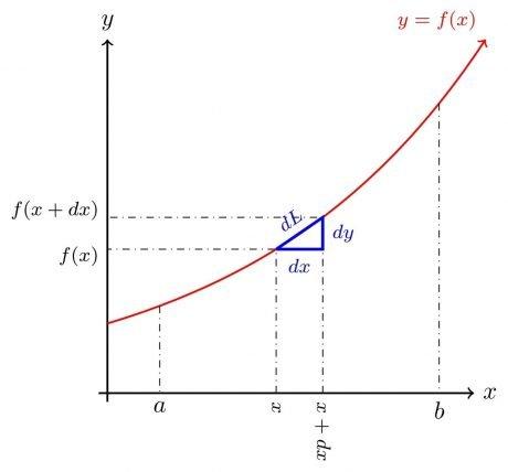 Diferencial de longitud de arco