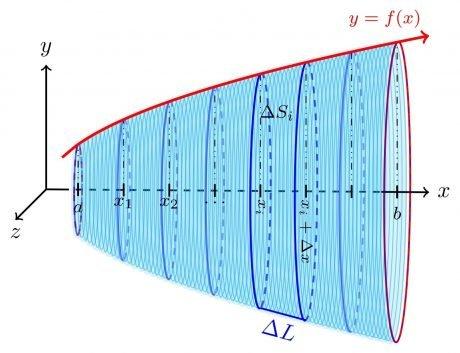 Área superficial (aproximado)