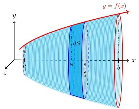 Diferencial de área superficial