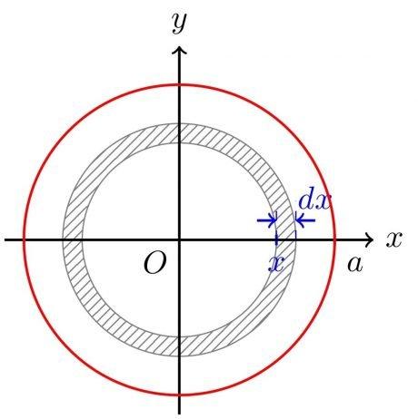 Diferencial de área (anillos concéntricos)