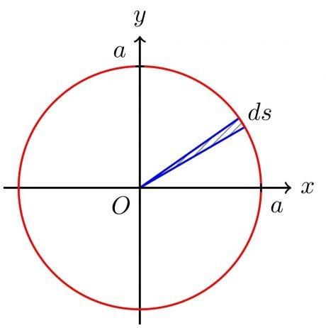 Diferencial de área (angular)