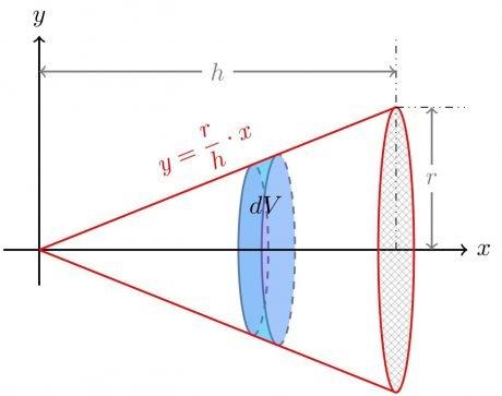 Diferencial de volumen de un cono