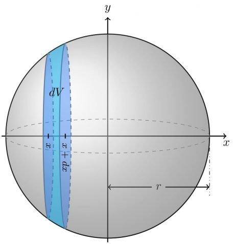 Diferencial de volumen en una esfera