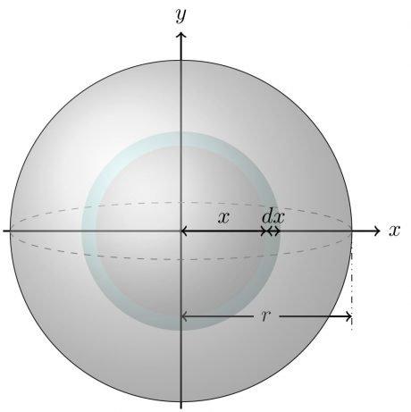 Diferencial de volumen carcazas esféricas concéntricas