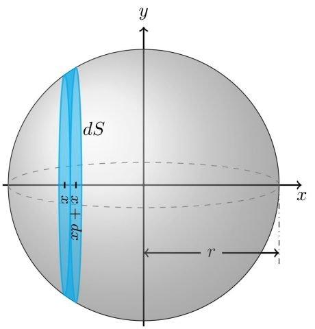 Diferencial de área superficial (en una esfera)