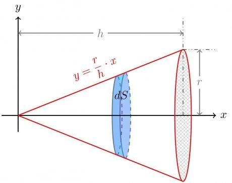 Diferencial de área superficial en un cono