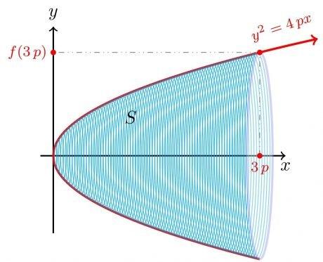 Paraboloide de revolución