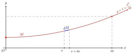 Diferencial de masa en un cable curvo