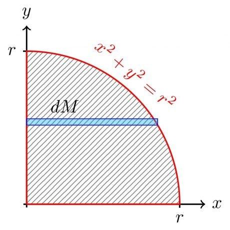 Diferencial de masa en una placa circular