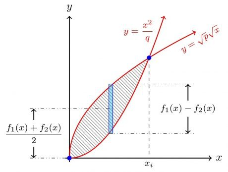 Diferencial de área entre dos gráficas