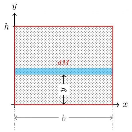 Diferencial de masa en una placa rectangular