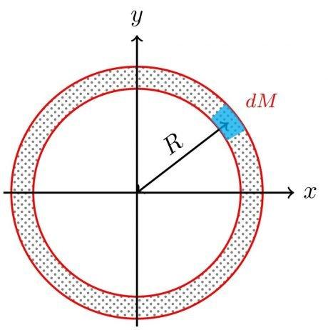 Diferencial de masa en un anillo