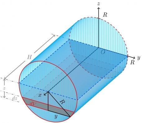 Diferencial de volumen en un cilindro